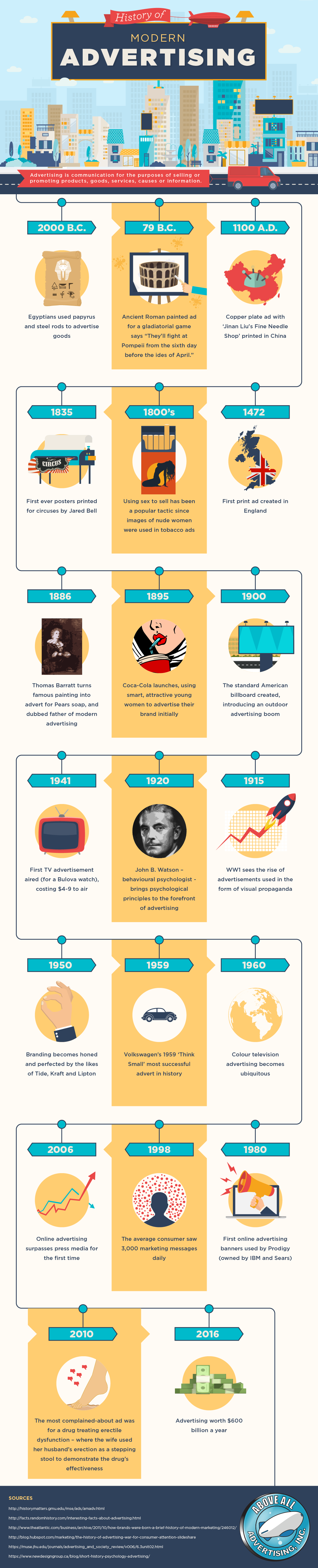 history of modern advertising